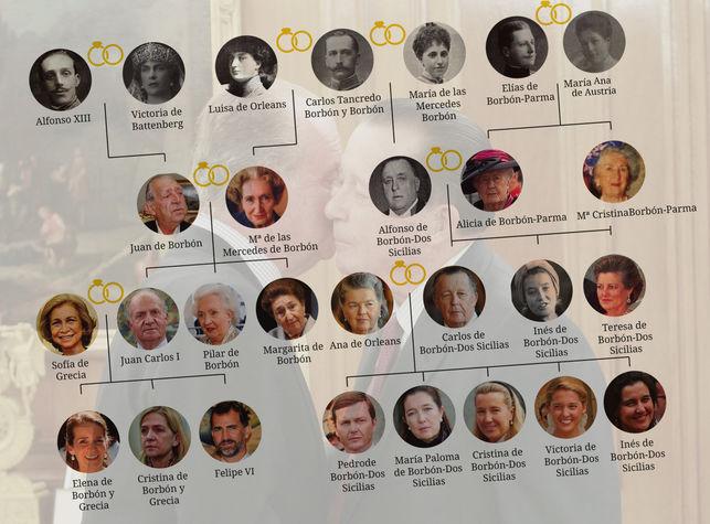 Arbol-genealogico-Borbon_EDIIMA20160607_0575_5